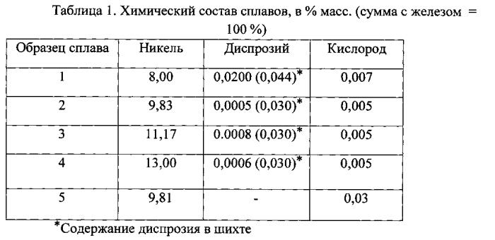 Сплав с высокотемпературным эффектом памяти формы
