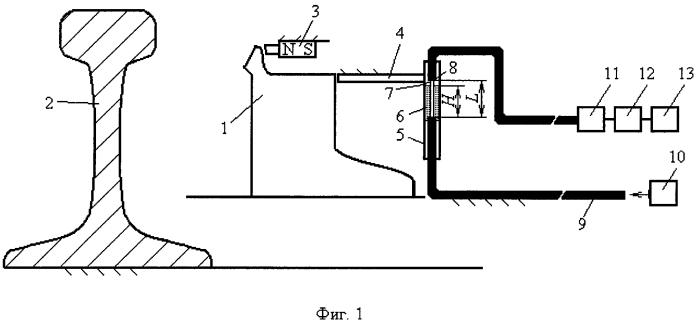 Способ дистанционного контроля формы остряка стрелочного перевода