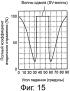 Способ ультразвуковых измерений и ультразвуковое измерительное устройство