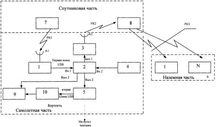 Система контроля воздушного движения