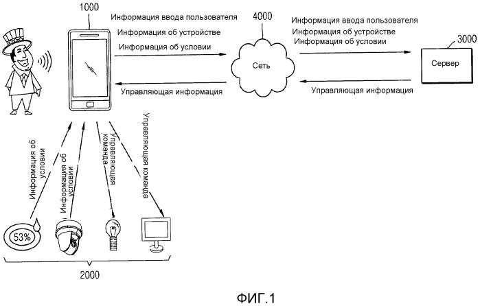 Система и способ управления внешним устройством, соединенным с устройством