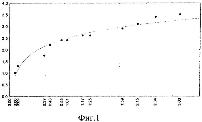 Способ определения пораженности грунтов газообразующими микроорганизмами