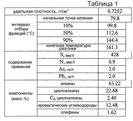 Способ производства олефинов и бензина с низким содержанием бензола