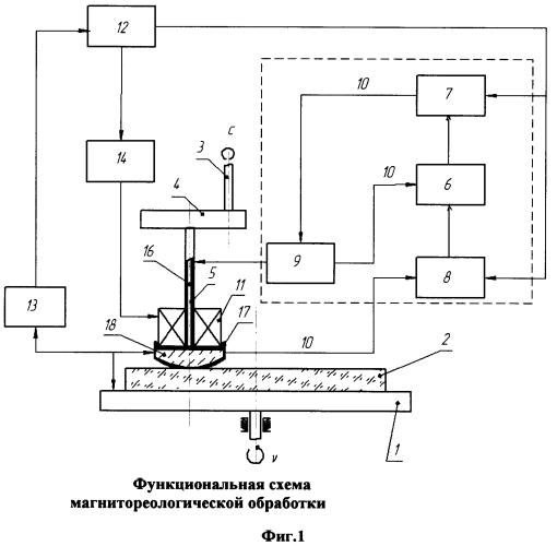 Способ магнитореологической обработки поверхностей оптических деталей малым инструментом