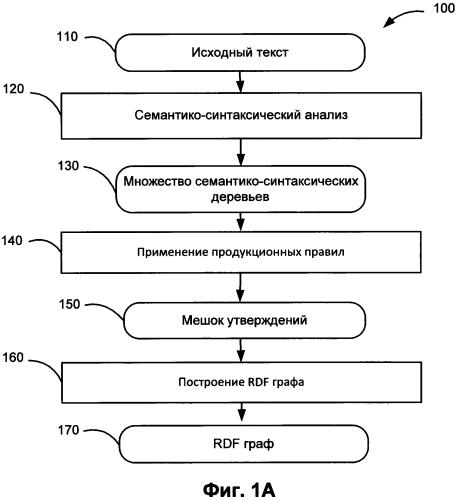 Способ и система для машинного извлечения и интерпретации текстовой информации