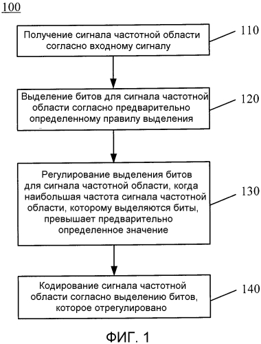 Способы и устройства кодирования и декодирования сигналов