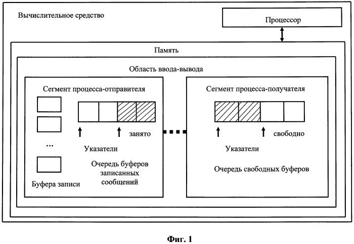 Способ передачи данных между процессами