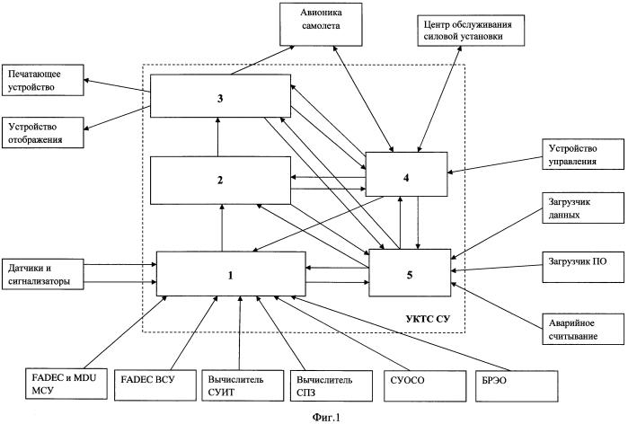 Устройство контроля технического состояния силовой установки (варианты)
