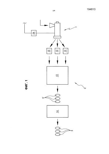 Способ и устройство для изготовления шин