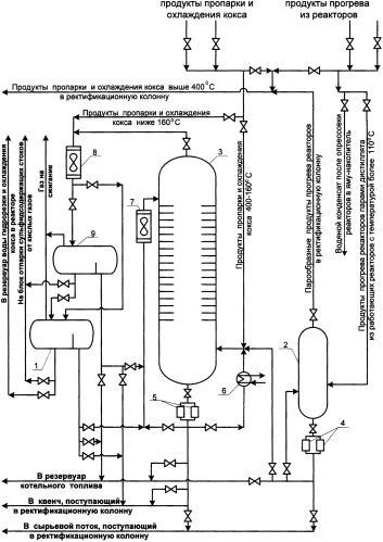 Способ улавливания вредных выбросов из реакторов коксования