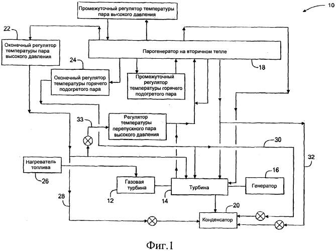 Способ и устройство для нагружения паровой турбины