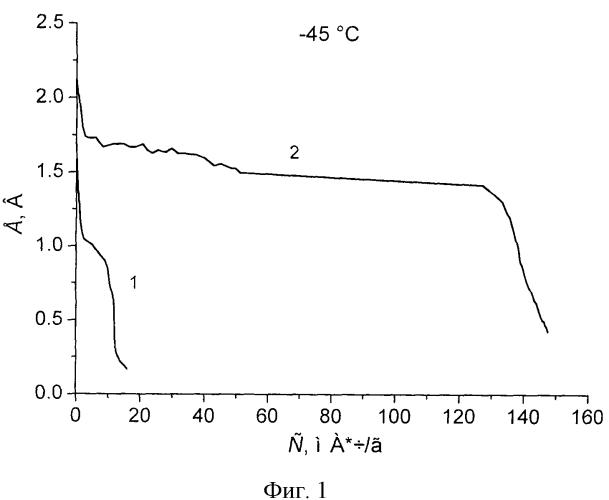 Низкотемпературный литий-фторуглеродный элемент