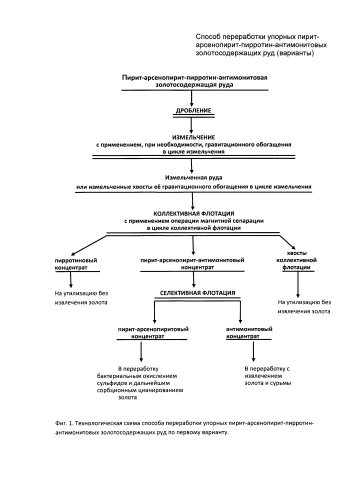 Способ переработки упорных пирит-арсенопирит-пирротин-антимонитовых золотосодержащих руд (варианты)