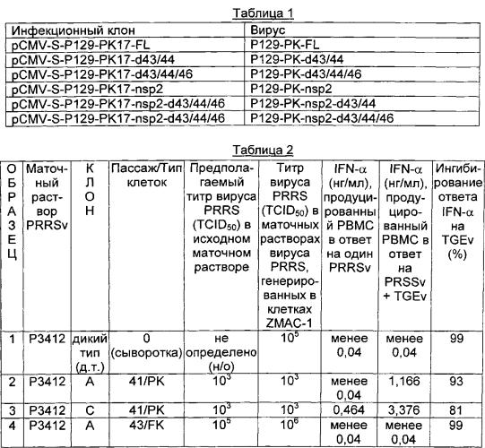 Северо-американский вирус репродуктивно-респираторного синдрома свиней (prrs) и его применения