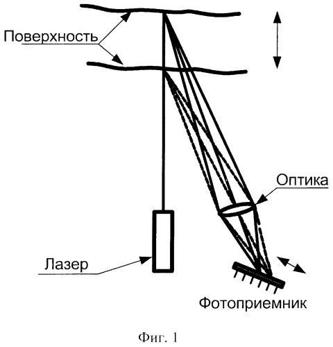 Устройство для измерения боя вала и динамической формы ротора гидрогенератора