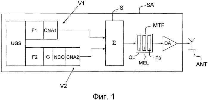 Система для усиления сигналов, генерируемых спутниковым блоком генерации сигнала