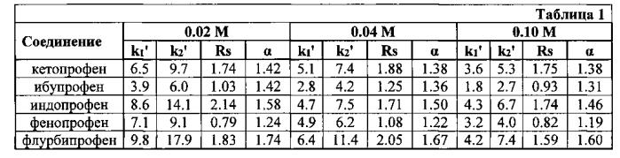 Сорбент для разделения оптических изомеров веществ и их анализа в биологических жидкостях методом вэжх и способ его получения