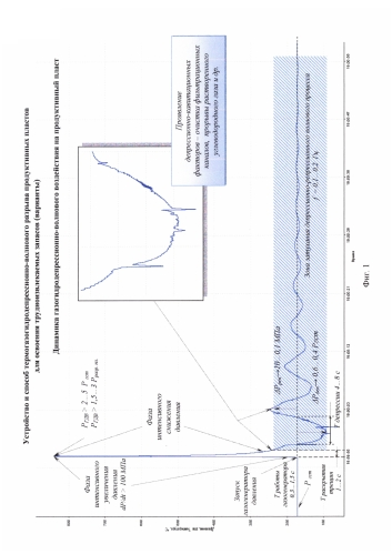 Устройство и способ термогазогидродепрессионно-волнового разрыва продуктивных пластов для освоения трудно извлекаемых запасов (варианты)