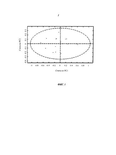 Спектроскопический фингерпринтинг сырья