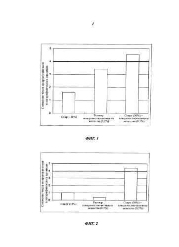 Дезинфицирующее средство для поверхностей устройств отображения электронных устройств