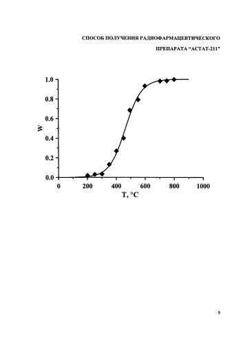 Способ получения радиофармацевтического препарата астат-211