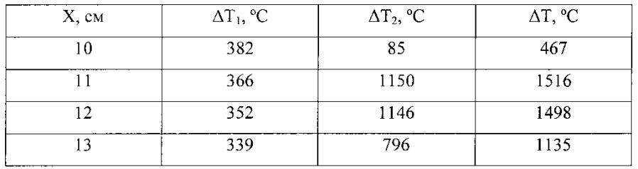 Способ двусторонней дуговой сварки тавровых соединений