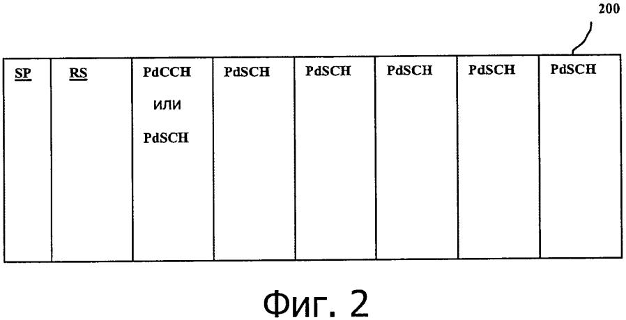 Схема множественного доступа и структура сигнала для d2d коммуникаций