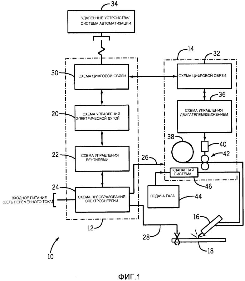 Система и способ сварки с управлением электрической дугой, основанным на цифровой связи