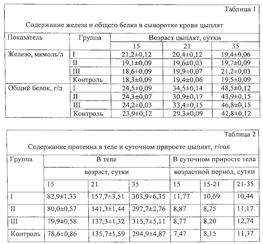 Способ оценки внутримышечной инъекции нанодисперсного железа на продуктивность и метаболизм цыплят-бройлеров