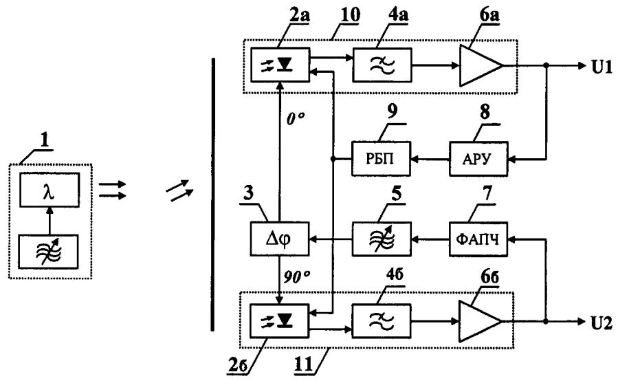 Способ получения информации о входном оптическом сигнале, основанный на преобразовании моделированных оптических сигналов с помощью гетеродинного фотоприемного устройства, и устройство для его реализации