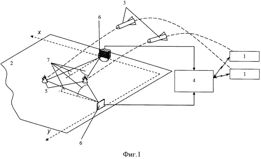 Способ определения координат падения боеприпасов