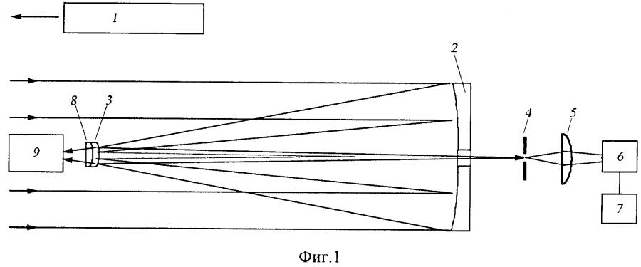 Сканирующий многоволновой лидар для зондирования атмосферных объектов