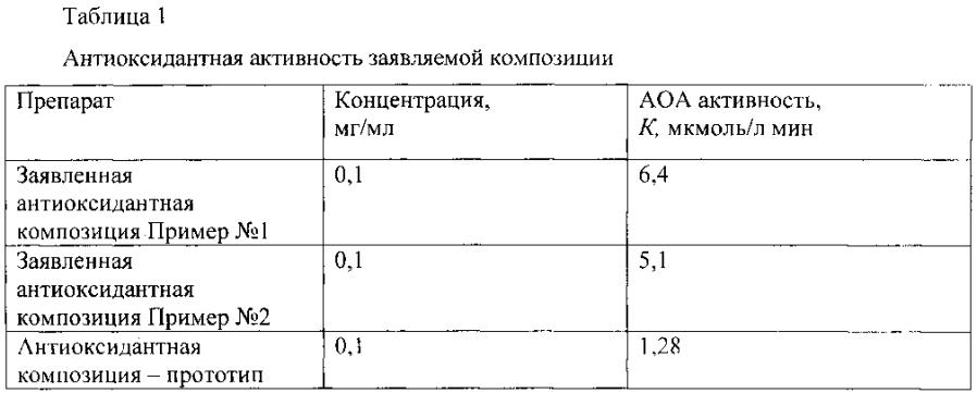 Антиоксидантная композиция(варианты)