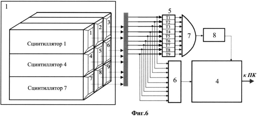 Способ улучшения энергетического разрешения сцинтилляционного гамма-спектрометра