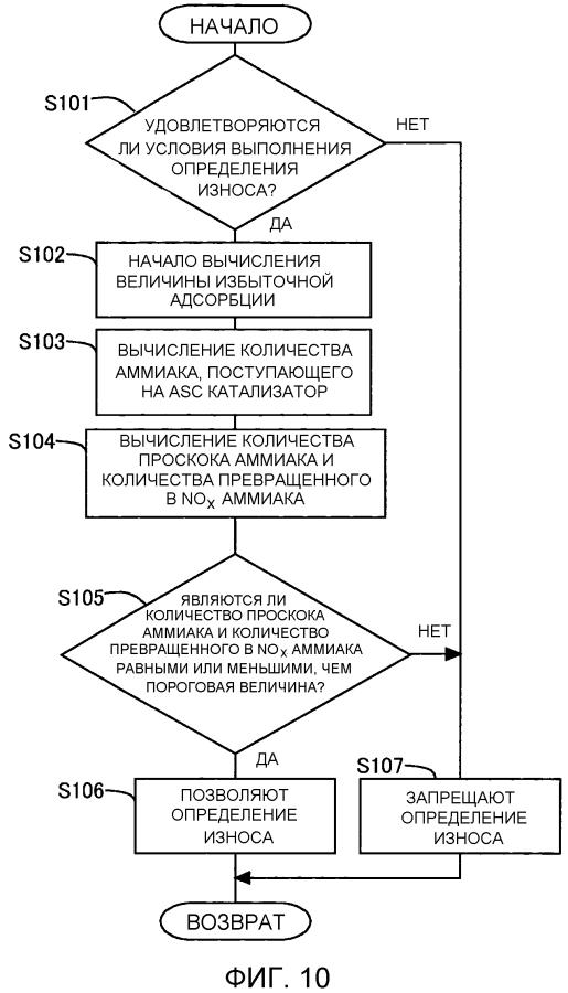 Система определения износа устройства регулирования выпуска выхлопного газа