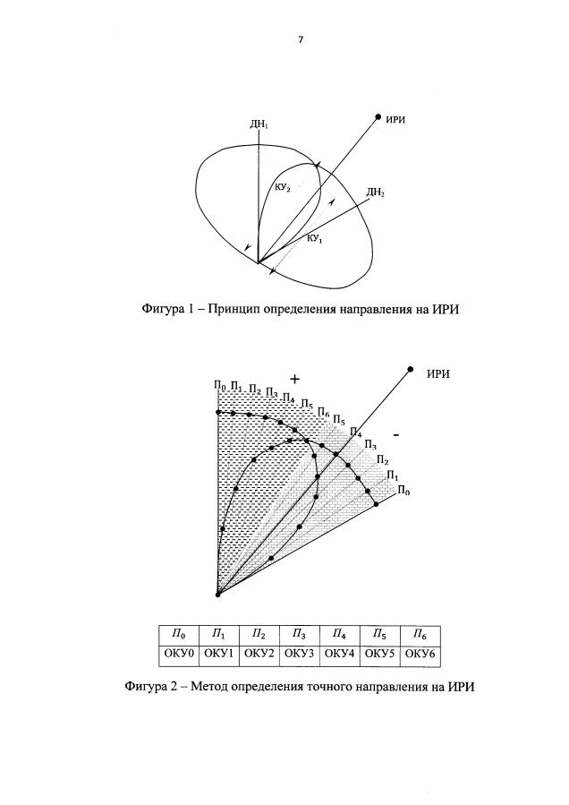 Способ определения направления на источник радиоизлучения методом анализа области относительно оси симметрии двух рупорных антенн