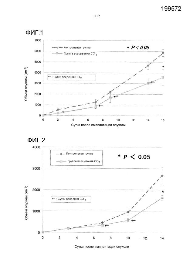 Противоопухолевое средство, содержащее диоксид углерода в качестве активного ингредиента