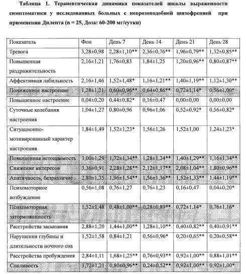 Применение метилового эфира n-капроил-l-пролил-l-тирозина (дилепта) в качестве средства, обладающего психостимулирующей активностью
