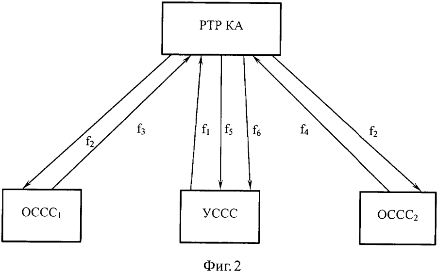 Система частотно-временного разделения информационного ресурса