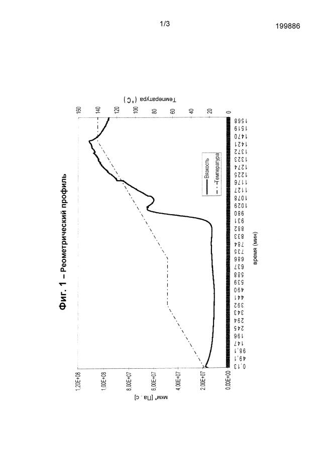Полимерные композиции с химически регулируемой реологией для получения препрегов и изделий из композиционного материала