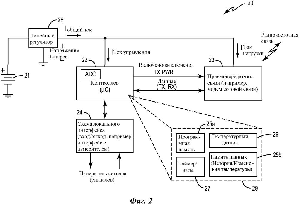 Способ и устройство для уменьшения пассивации батареи в модуле считывания показаний измерителя