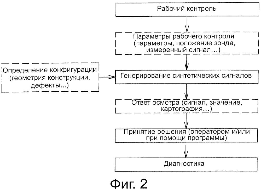 Способ моделирования операций неразрушающего контроля в реальных условиях с использованием синтетических сигналов