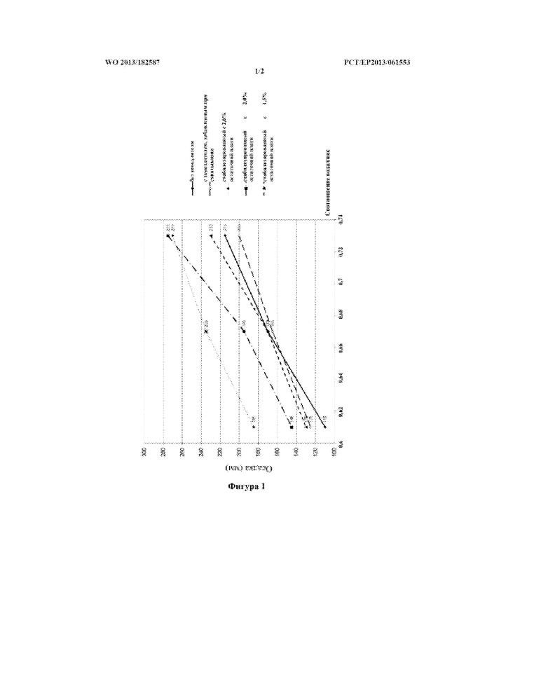 Способ стабилизации бета-полугидрата штукатурного гипса