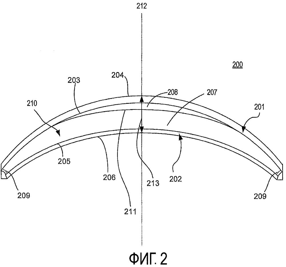 Система интраокулярной линзы с процессорным контролем