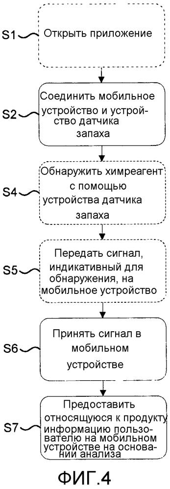 Способ и система контроля для контроля применения абсорбирующего продукта