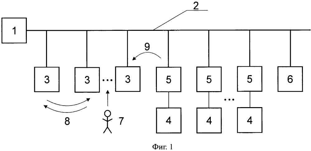 Интеллектуальная система охранной сигнализации с возможностью обмена информацией между средствами обнаружения