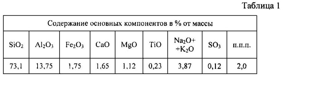 Сырьевая смесь для изготовления фиброгипсобетонного композита