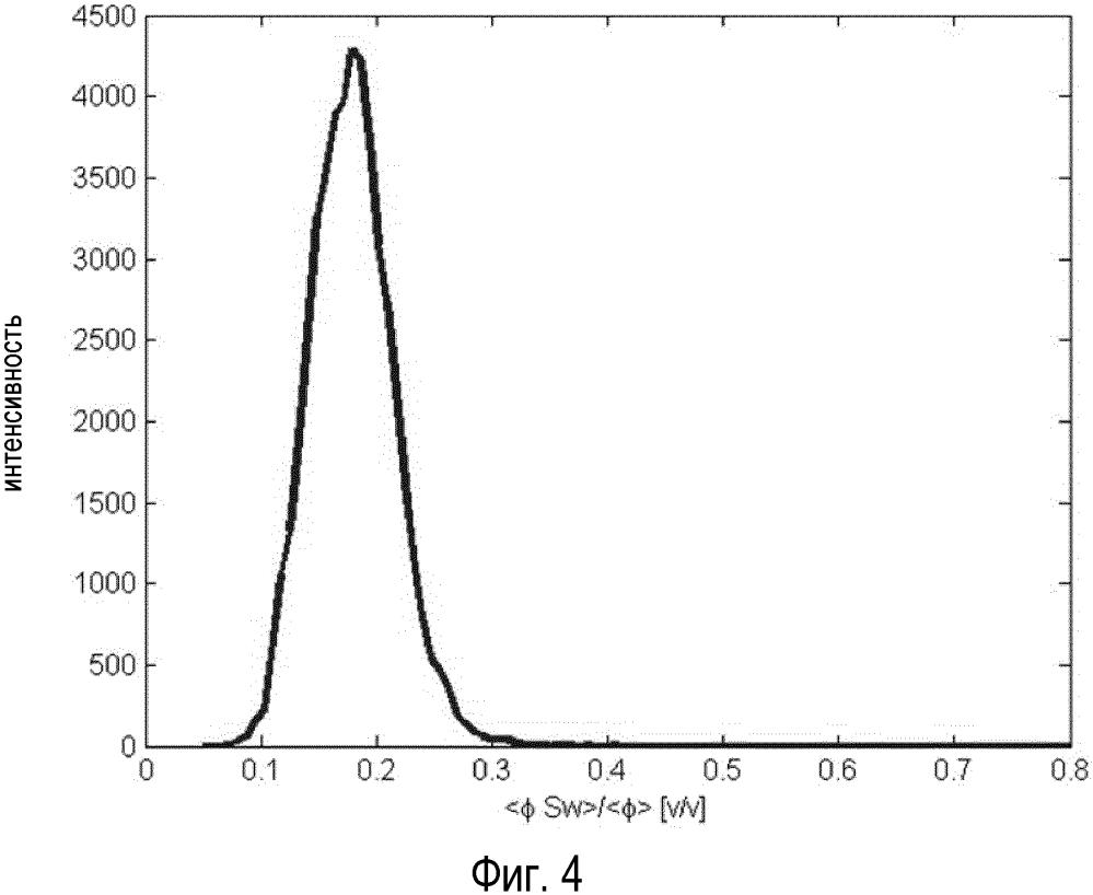 Оценка насыщенности с использованием mcsem данных и стохастического петрофизического моделирования