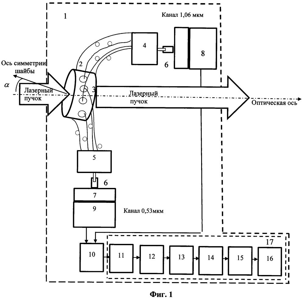 Многоканальное устройство для измерения энергии мощных нано- и пикосекундных лазерных импульсов проходного типа
