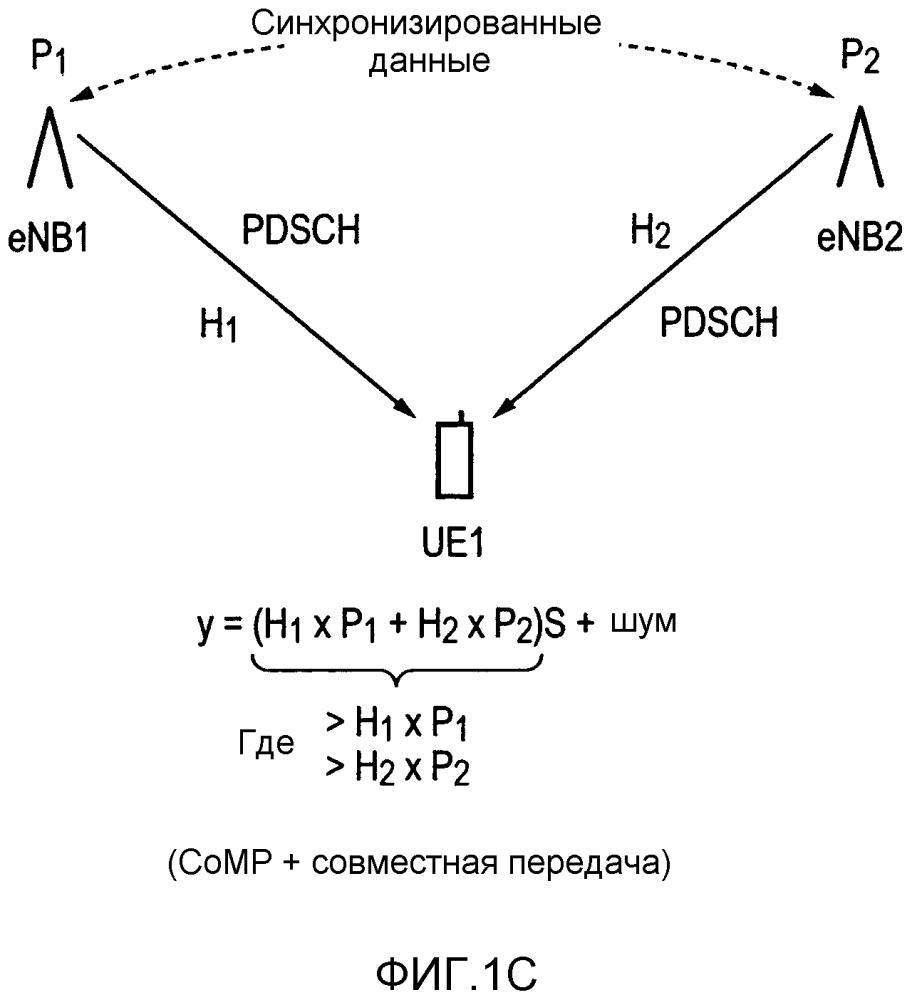 Режимы координированной многоточечной передачи